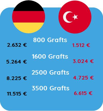 Haartransplantation kosten für Haartransplantation Österreich