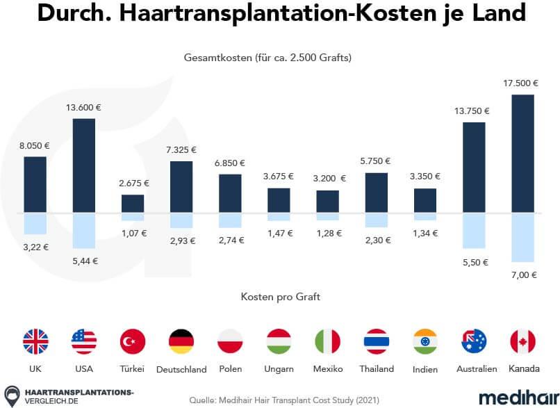 Deutschland kosten haartransplantation geheimratsecken Haartransplantation bei
